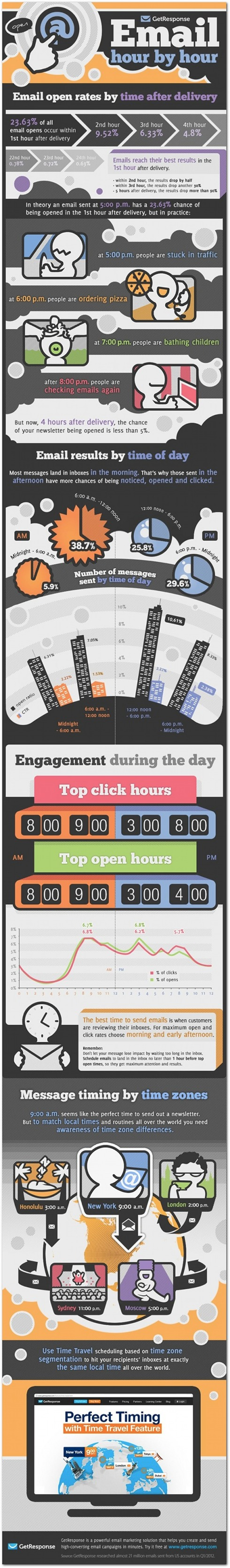 A great infogram: the best time to send emails
